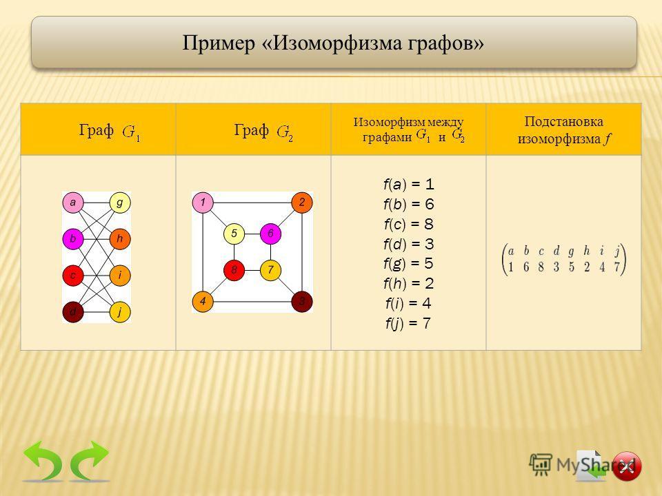 f(a) = 1 f(b) = 6 f(c) = 8 f(d) = 3 f(g) = 5 f(h) = 2 f(i) = 4 f(j) = 7 Пример «Изоморфизма графов» Граф Изоморфизм между графами и Подстановка изоморфизма f
