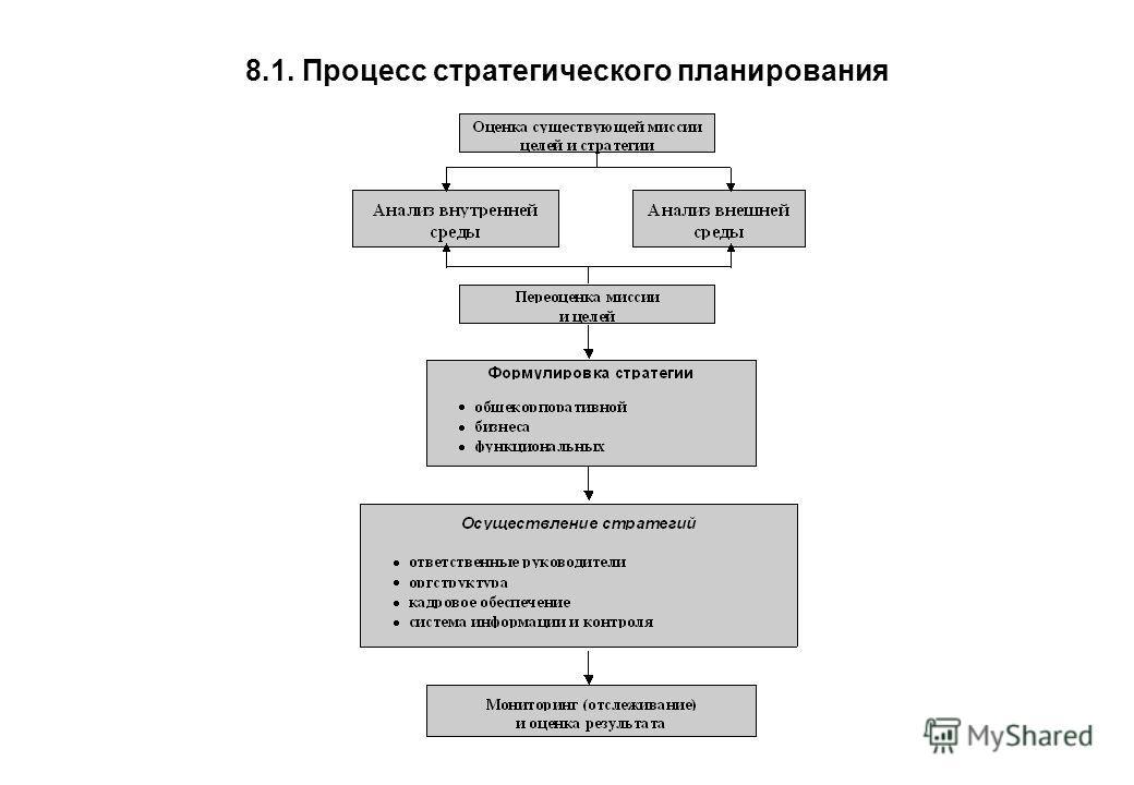 8.1. Процесс стратегического планирования