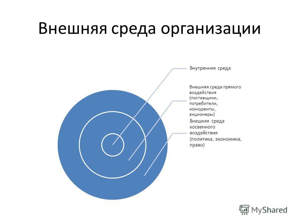 Внешняя среда организации Внутренняя среда Внешняя среда прямого воздействия (поставщики, потребители, конкуренты, акционеры) Внешняя среда косвенного воздействия (политика, экономика, право)