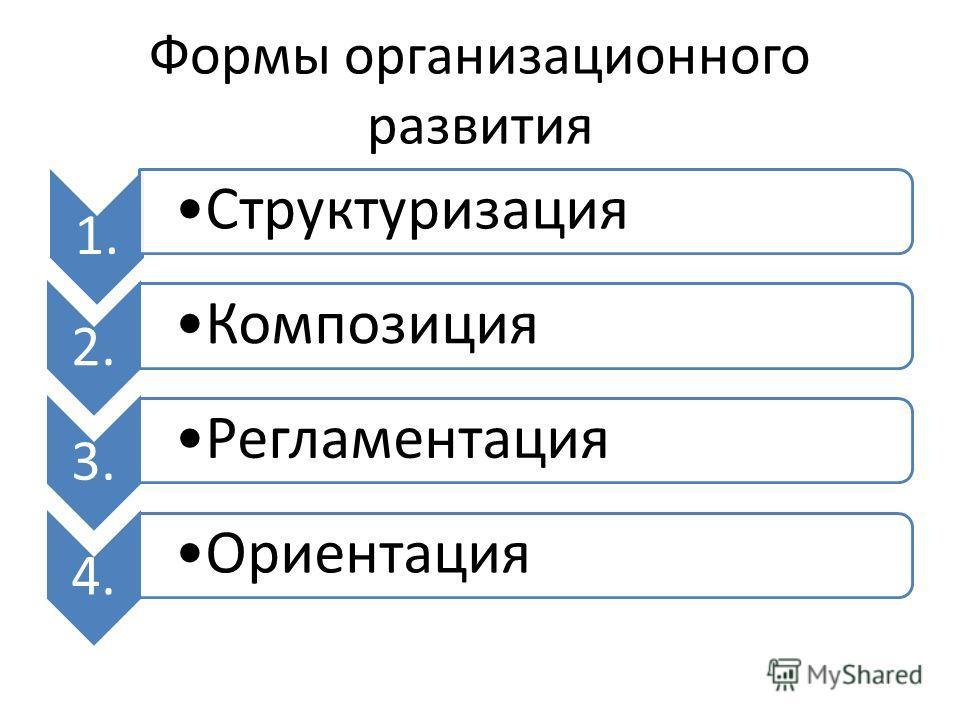 Формы организационного развития 1. Структуризация 2. Композиция 3. Регламентация 4. Ориентация