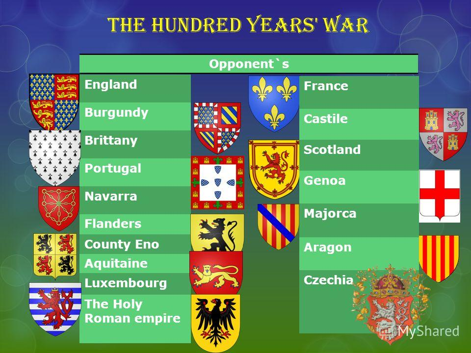 The hundred years' war England Burgundy Brittany Portugal Navarra Flanders County Eno Aquitaine Luxembourg The Holy Roman empire France Castile Scotland Genoa Majorca Aragon Czechia Opponent`s