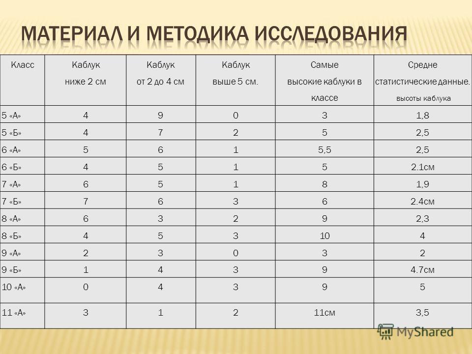 Класс Каблук ниже 2 см Каблук от 2 до 4 см Каблук выше 5 см. Самые высокие каблуки в классе Средне статистические данные. высоты каблука 5 «А»49031,8 5 «Б»47252,5 6 «А»5615,52,5 6 «Б»45152.1см 7 «А»65181,9 7 «Б»76362.4см 8 «А»63292,3 8 «Б»453104 9 «А