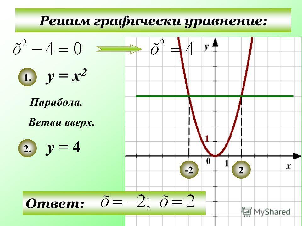 Решим графически уравнение: у = х 2 у = 4 Парабола. Ветви вверх. 1. 2. Ответ: -22