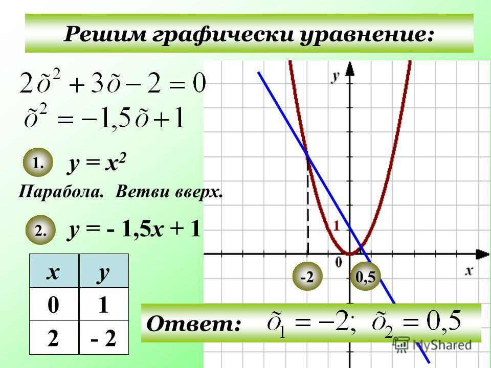 Решим графически уравнение: у = х 2 у = - 1,5х + 1 Парабола. 1. 2. Ответ: Ветви вверх. ху 01 2- 2 0,5