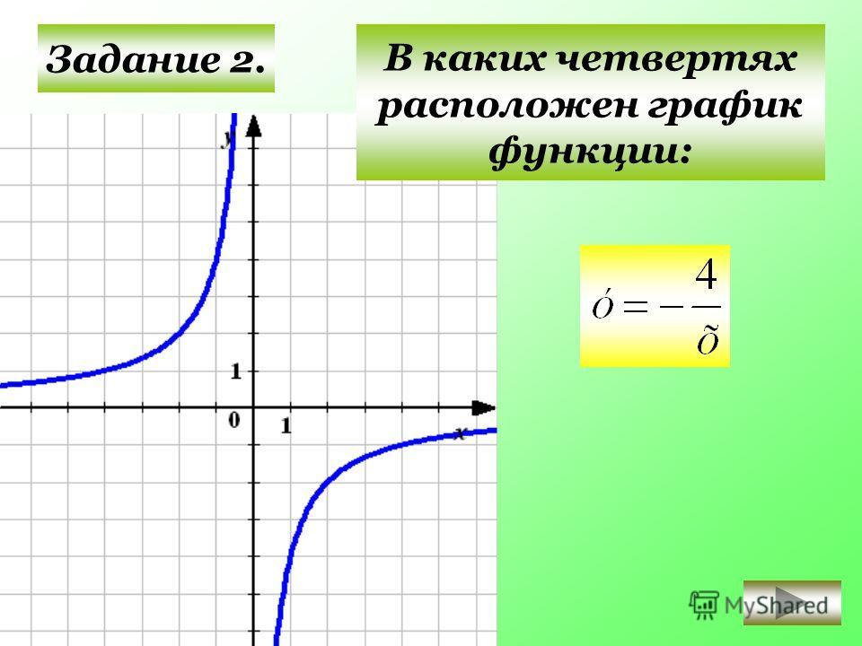 Задание 2. III IIIIV В каких четвертях расположен график функции: