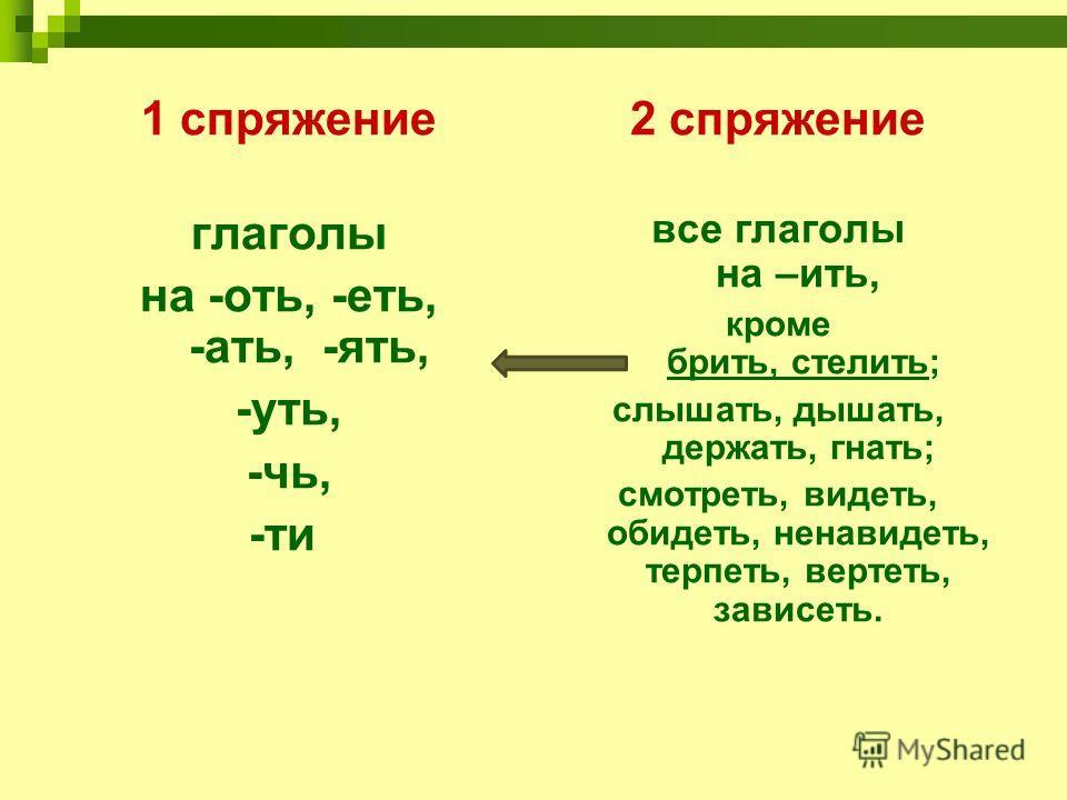 1 спряжение глаголы на -оть, -еть, -ать, -ять, -уть, -чь, -ти 2 спряжение все глаголы на –ить, кроме брить, стелить; слышать, дышать, держать, гнать; смотреть, видеть, обидеть, ненавидеть, терпеть, вертеть, зависеть.