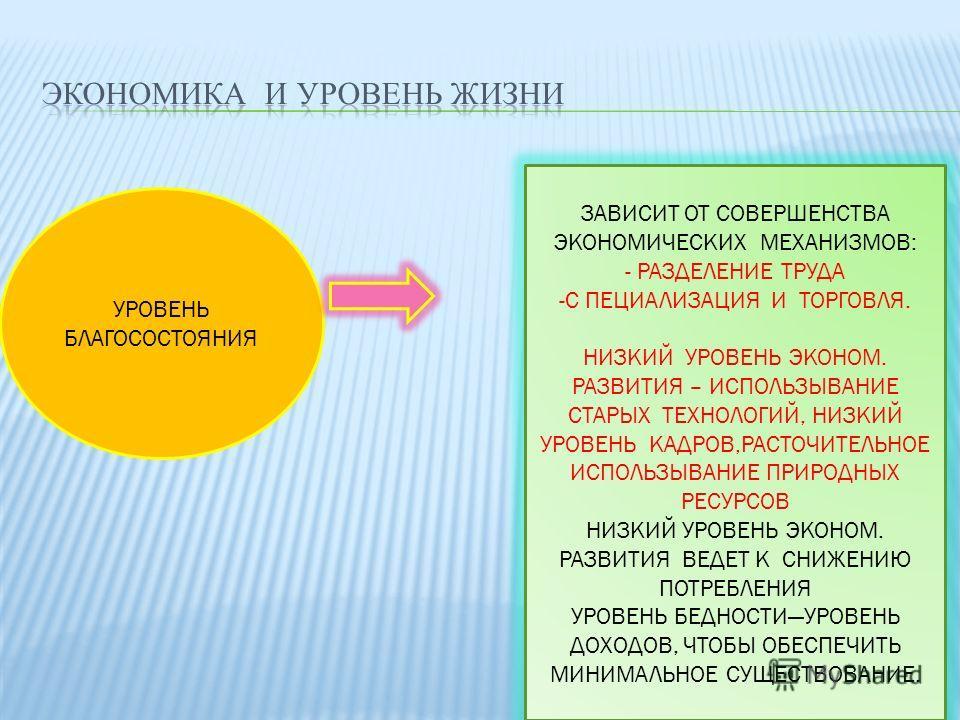УРОВЕНЬ БЛАГОСОСТОЯНИЯ ЗАВИСИТ ОТ СОВЕРШЕНСТВА ЭКОНОМИЧЕСКИХ МЕХАНИЗМОВ: - РАЗДЕЛЕНИЕ ТРУДА -С ПЕЦИАЛИЗАЦИЯ И ТОРГОВЛЯ. НИЗКИЙ УРОВЕНЬ ЭКОНОМ. РАЗВИТИЯ – ИСПОЛЬЗЫВАНИЕ СТАРЫХ ТЕХНОЛОГИЙ, НИЗКИЙ УРОВЕНЬ КАДРОВ,РАСТОЧИТЕЛЬНОЕ ИСПОЛЬЗЫВАНИЕ ПРИРОДНЫХ РЕ