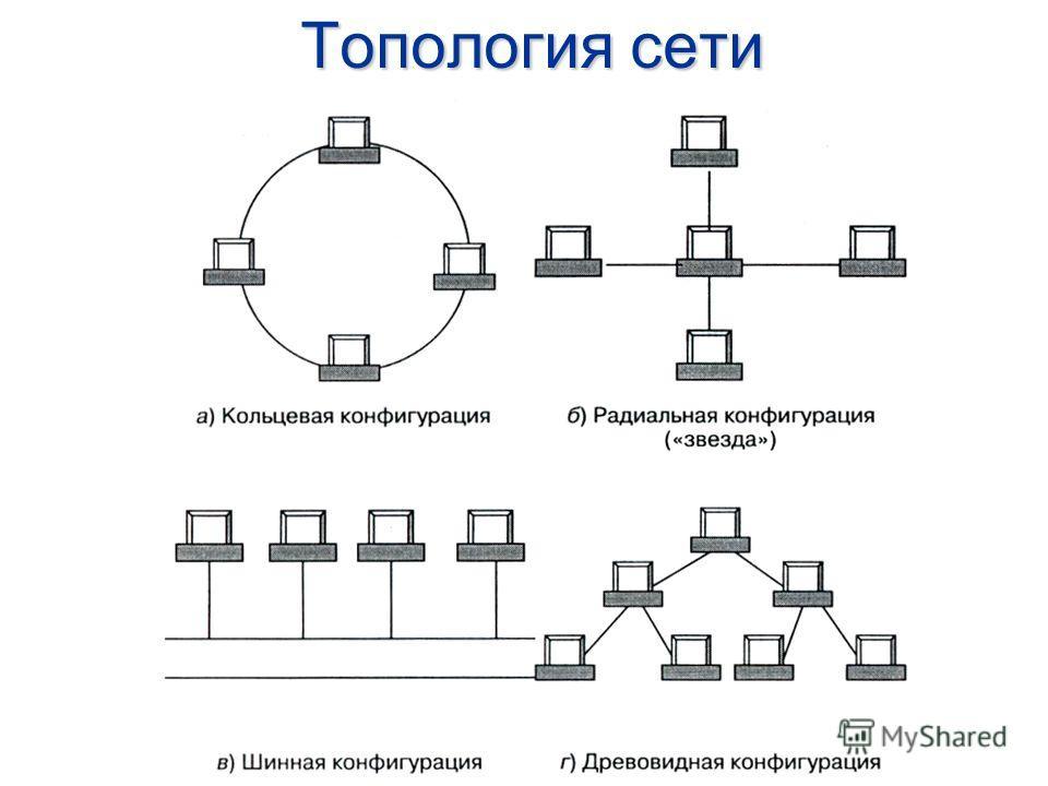2 Локальная сеть – соединение компьютеров, расположенных на небольших расстояниях друг от друга (одноранговая сеть). Как правило такие сети связывают компьютеры, расположенные на расстояниях (порядка 50 –1000 метров) в пределах одного или нескольких