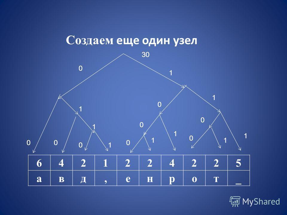 6421224225 авд,енрот_ Создаем еще один узел 30 0 1 1 1 1 1 1 0 0 0 0 0 00 01 1 1