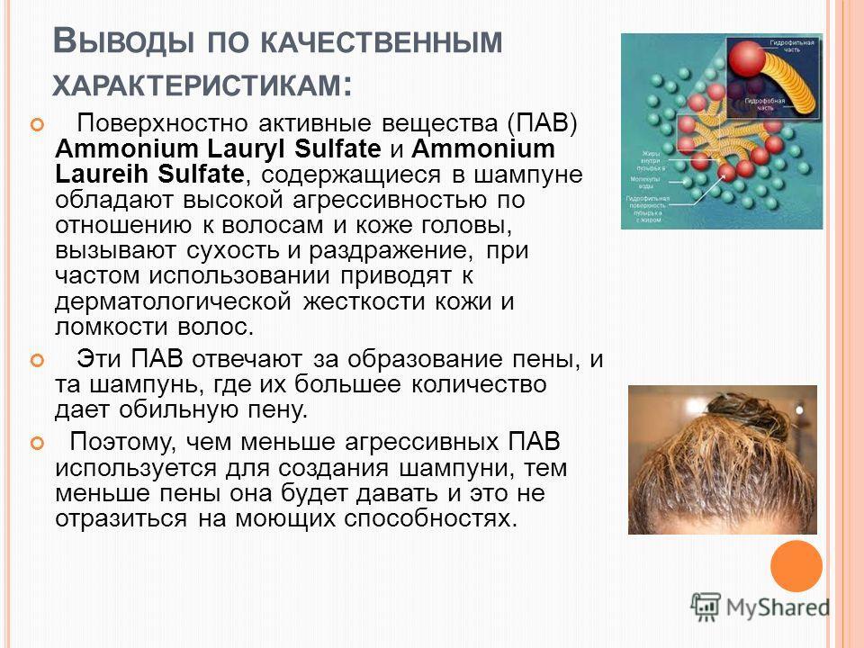 В ЫВОДЫ ПО КАЧЕСТВЕННЫМ ХАРАКТЕРИСТИКАМ : Поверхностно активные вещества (ПАВ) Ammonium Lauryl Sulfate и Ammonium Laureih Sulfate, содержащиеся в шампуне обладают высокой агрессивностью по отношению к волосам и коже головы, вызывают сухость и раздраж