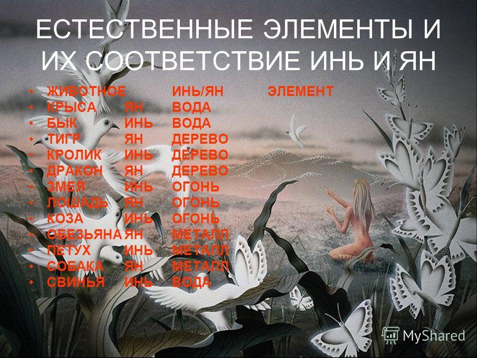ЕСТЕСТВЕННЫЕ ЭЛЕМЕНТЫ И ИХ СООТВЕТСТВИЕ ИНЬ И ЯН ЖИВОТНОЕ ИНЬ/ЯН ЭЛЕМЕНТ КРЫСАЯН ВОДА БЫКИНЬВОДА ТИГРЯН ДЕРЕВО КРОЛИКИНЬДЕРЕВО ДРАКОНЯН ДЕРЕВО ЗМЕЯИНЬОГОНЬ ЛОШАДЬЯНОГОНЬ КОЗАИНЬОГОНЬ ОБЕЗЬЯНАЯН МЕТАЛЛ ПЕТУХИНЬМЕТАЛЛ СОБАКАЯН МЕТАЛЛ СВИНЬЯ ИНЬВОДА