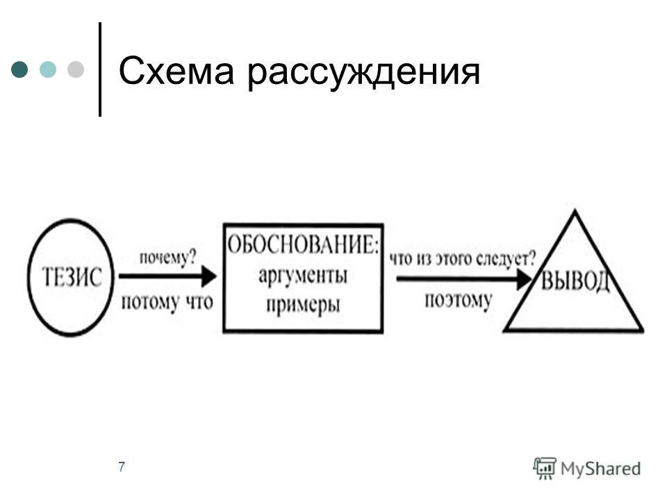 7 Схема рассуждения