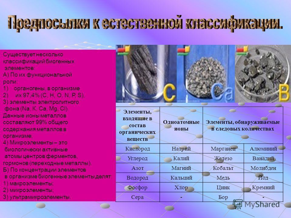 Элементы, входящие в состав органических веществ Одноатомные ионы Элементы, обнаруживаемые в следовых количествах КислородНатрийМарганецАлюминий УглеродКалийЖелезоВанадий АзотМагнийКобальтМолибден ВодородКальцийМедьЙод ФосфорХлорЦинкКремний Сера-Бор-