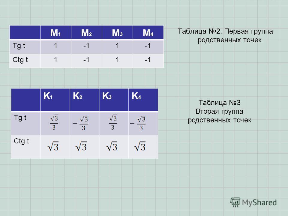 Таблица 2. Первая группа родственных точек. M1M1 M2M2 M3M3 M4M4 Tg t11 Ctg t11 K1K1 K2K2 K3K3 K4K4 Tg t Ctg t Таблица 3 Вторая группа родственных точек