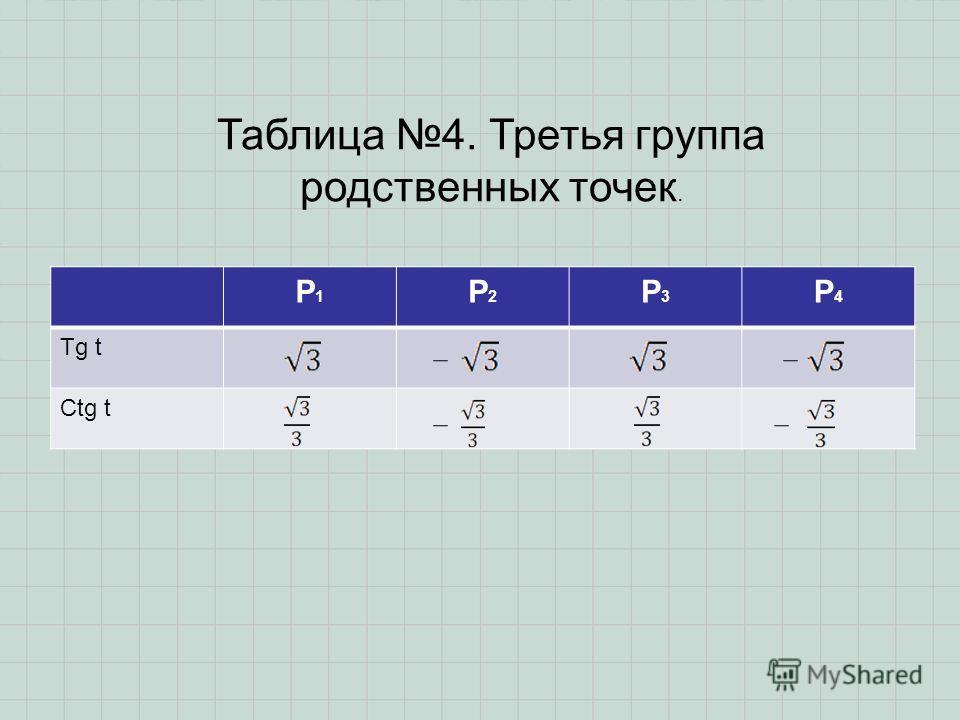 P1P1 P2P2 P3P3 P4P4 Tg t Ctg t Таблица 4. Третья группа родственных точек.