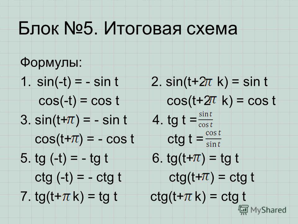 Блок 5. Итоговая схема Формулы: 1.sin(-t) = - sin t 2. sin(t+2 k) = sin t cos(-t) = cos t cos(t+2 k) = cos t 3. sin(t+ ) = - sin t 4. tg t = cos(t+ ) = - cos t ctg t = 5. tg (-t) = - tg t 6. tg(t+ ) = tg t ctg (-t) = - ctg t ctg(t+ ) = ctg t 7. tg(t+