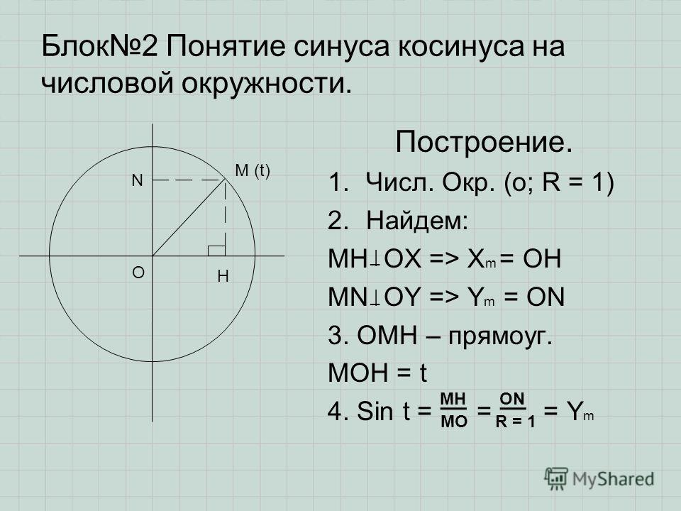 Блок2 Понятие синуса косинуса на числовой окружности. Построение. 1.Числ. Окр. (о; R = 1) 2.Найдем: MH OX => X m = OH MN OY => Y m = ON 3. OMH – прямоуг. MOH = t 4. Sin t = = = Y m О Н М (t) N _| |_ MH MO ON R = 1