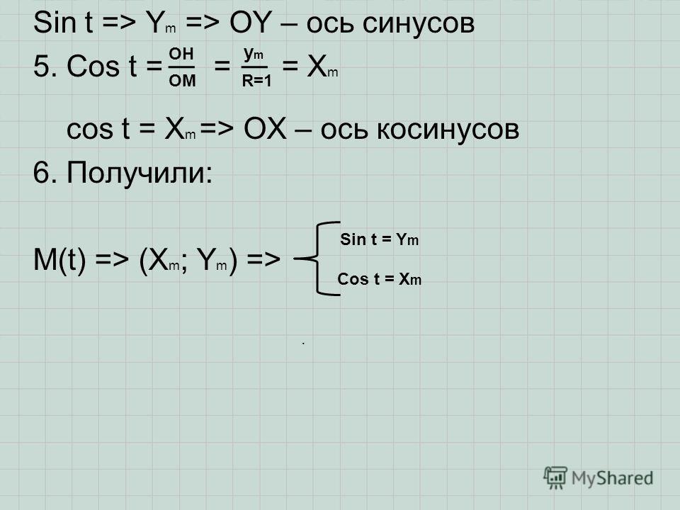 Sin t => Y m => OY – ось синусов 5. Cos t = = = X m cos t = X m => OX – ось косинусов 6. Получили: M(t) => (X m ; Y m ) => OH OM ymym R=1 Sin t = Y m Cos t = X m.