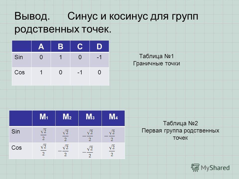 Вывод. Синус и косинус для групп родственных точек. ABCD Sin010 Cos100 Таблица 1 Граничные точки M1M1 M2M2 M3M3 M4M4 Sin Cos Таблица 2 Первая группа родственных точек
