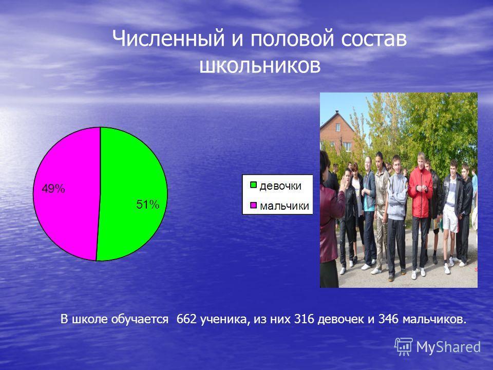 Численный и половой состав школьников В школе обучается 662 ученика, из них 316 девочек и 346 мальчиков.
