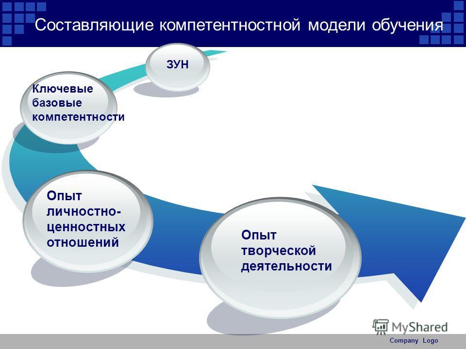 Company Logo Составляющие компетентностной модели обучения ЗУН Ключевые базовые компетентности Опыт личностно- ценностных отношений Опыт творческой деятельности