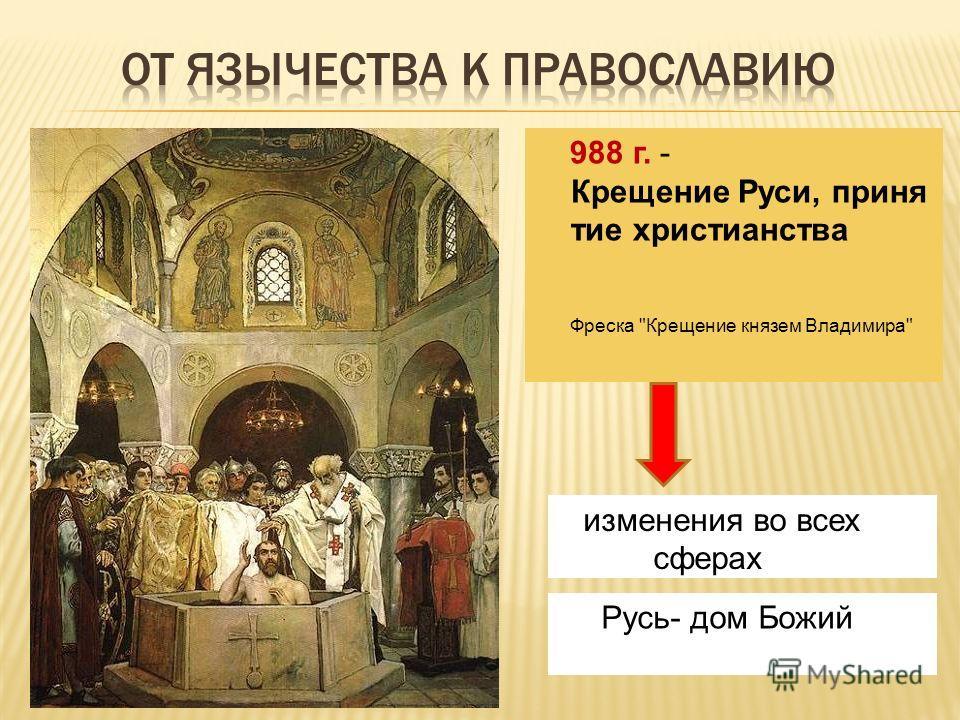 988 г. - Крещение Руси, приня тие христианства Фреска Крещение князем Владимира изменения во всех сферах Русь- дом Божий