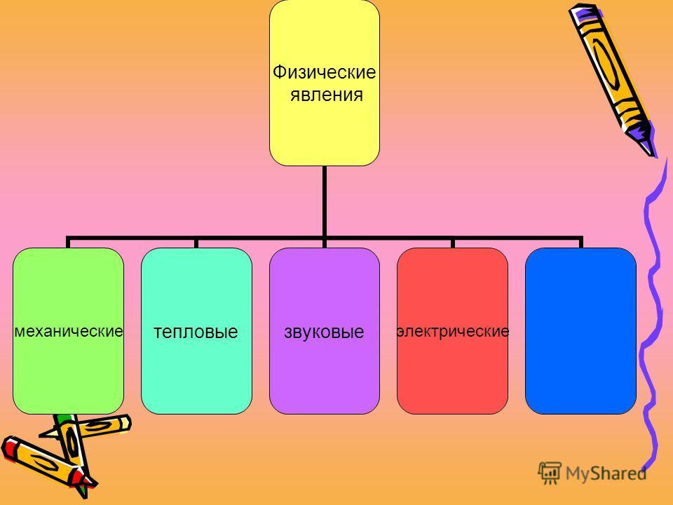 Физические явления механическиетепловыезвуковыеэлектрические
