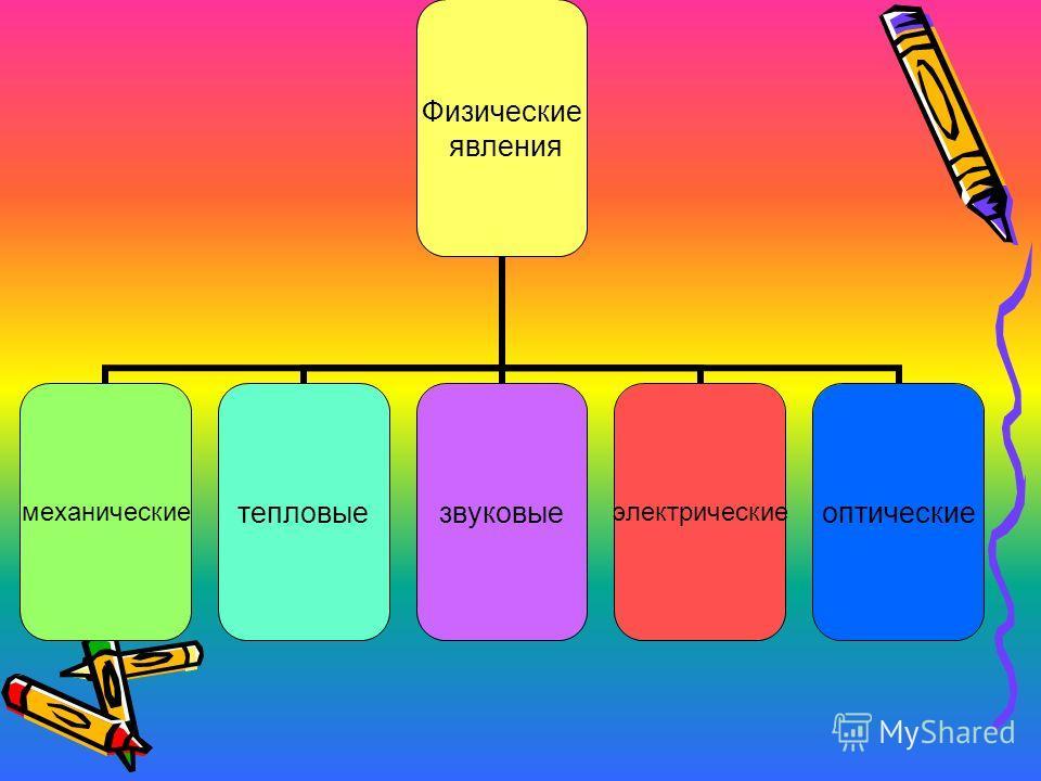Физические явления механическиетепловыезвуковыеэлектрическиеоптические