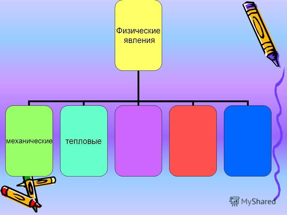 Физические явления механическиетепловые