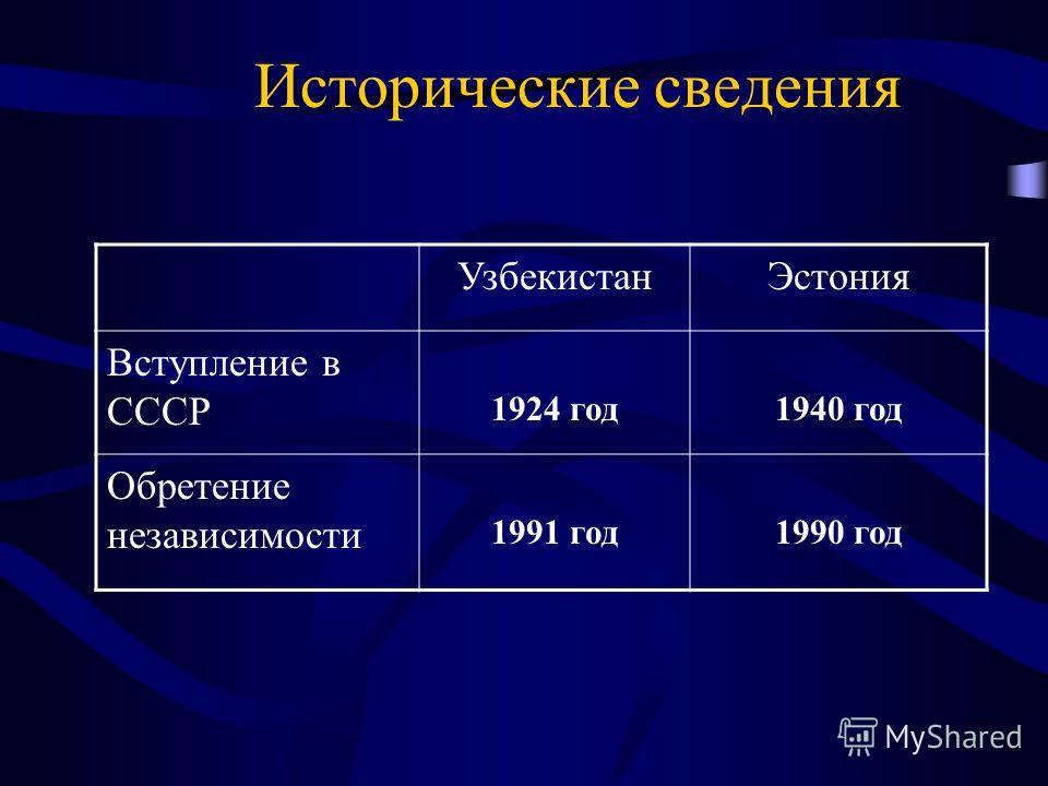 Исторические сведения УзбекистанЭстония Вступление в СССР 1924 год1940 год Обретение независимости 1991 год1990 год