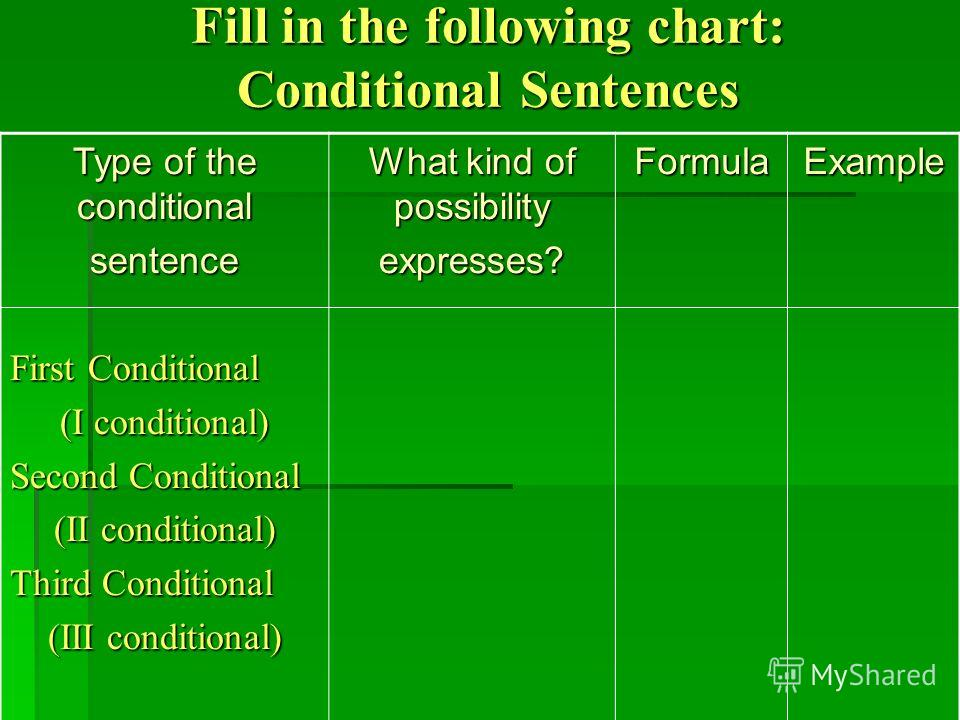 Fill in the following chart: Conditional Sentences Type of the conditional sentence First Conditional (I conditional) Second Conditional (II conditional) Third Conditional (III conditional) What kind of possibility expresses?FormulaExample
