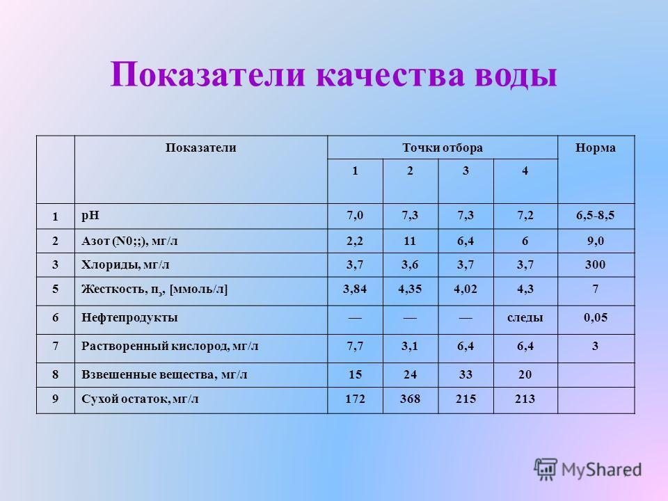 Показатели качества воды ПоказателиТочки отбораНорма 1234 1 рН7,07,3 7,26,5-8,5 2Азот (N0;;), мг/л2,2116,469,0 3Хлориды, мг/л3,73,63,7 300 5Жесткость, п э, [ммоль/л]3,844,354,024,37 6Нефтепродуктыследы0,05 7Растворенный кислород, мг/л7,73,16,4 3 8Взв