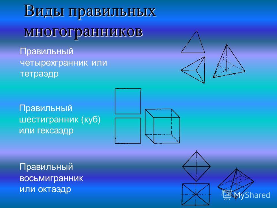 Виды правильных многогранников Правильный четырехгранник или тетраэдр Правильный шестигранник (куб) или гексаэдр Правильный восьмигранник или октаэдр