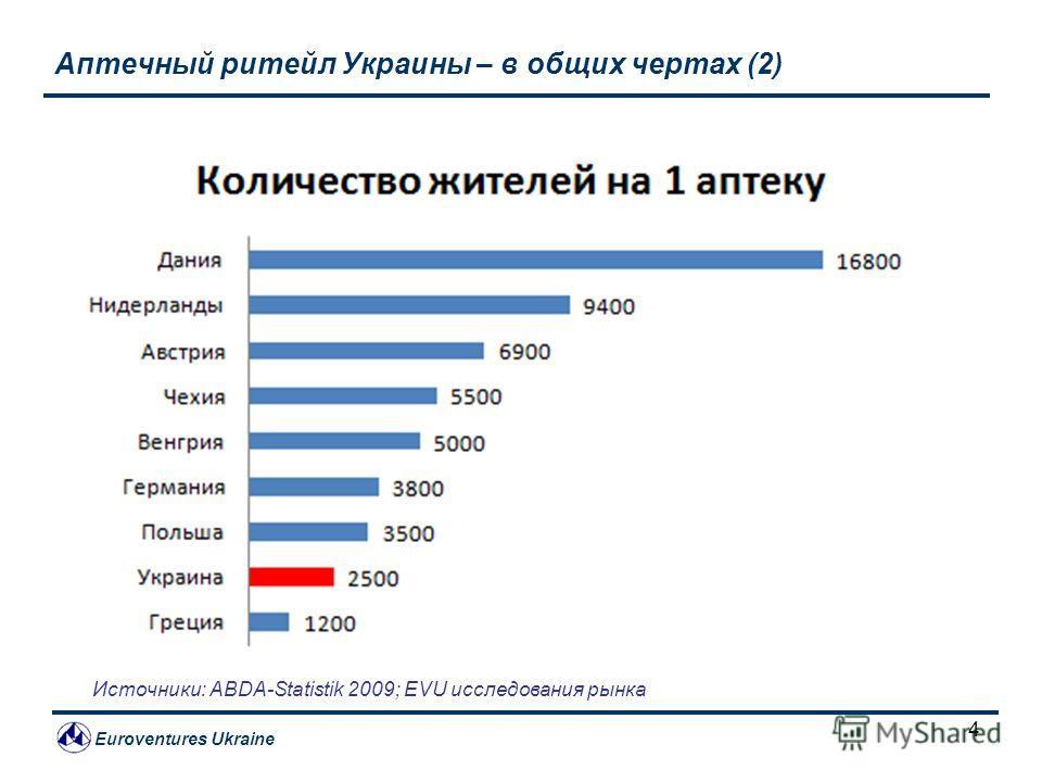 Euroventures Ukraine 4 Аптечный ритейл Украины – в общих чертах (2) Источники: ABDA-Statistik 2009; EVU исследования рынка
