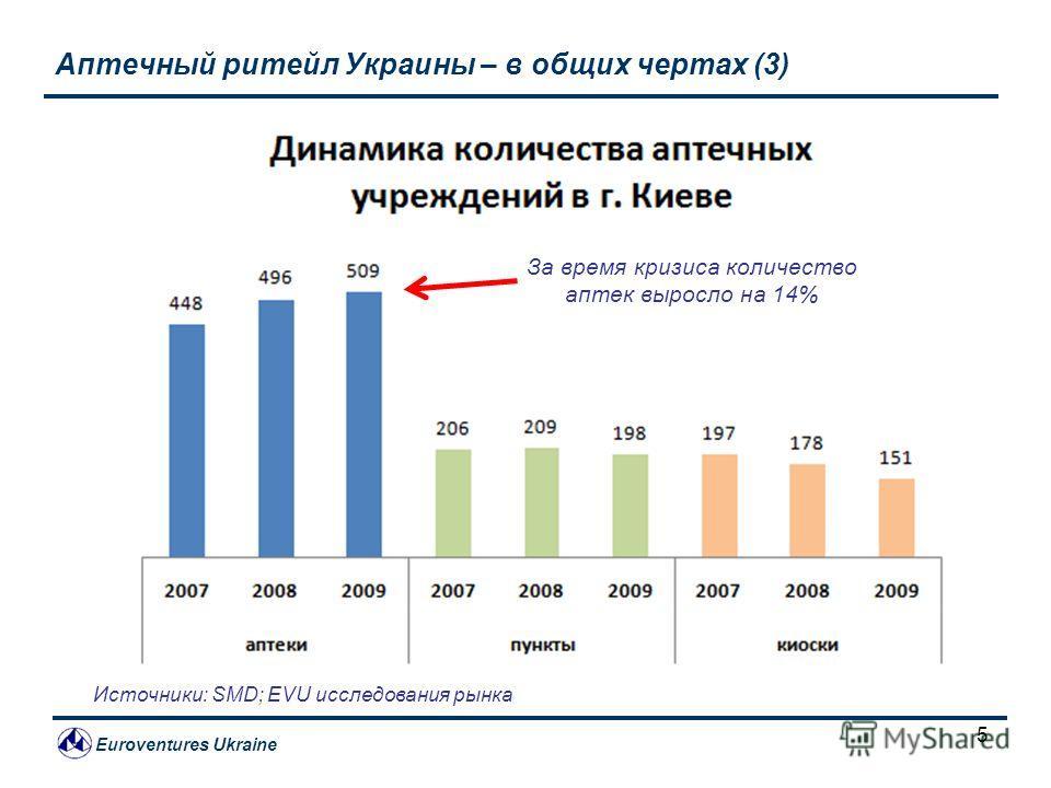 Euroventures Ukraine 5 Аптечный ритейл Украины – в общих чертах (3) Источники: SMD; EVU исследования рынка За время кризиса количество аптек выросло на 14%