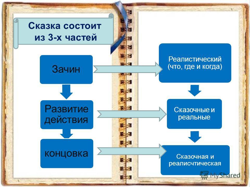 Зачин Развитие действия концовка Сказка состоит из 3-х частей Реалистический (что, где и когда) Сказочные и реальные Сказочная и реалисчтическая
