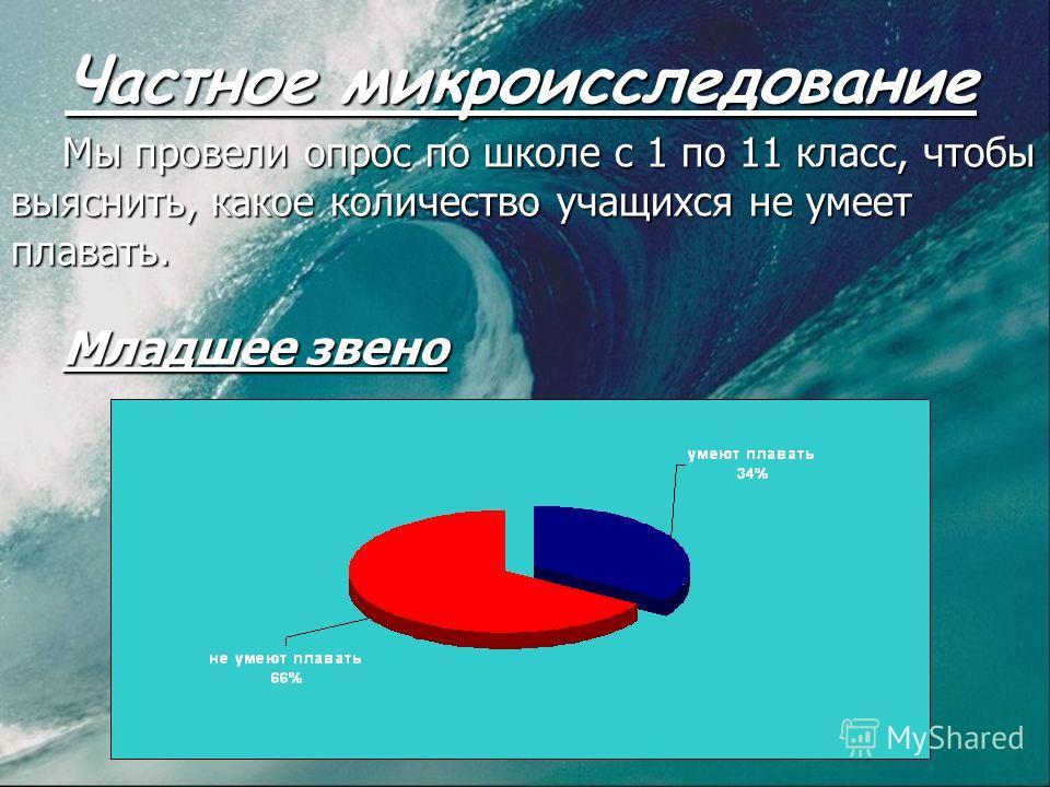 Частное микроисследование Мы провели опрос по школе с 1 по 11 класс, чтобы выяснить, какое количество учащихся не умеет плавать. Младшее звено