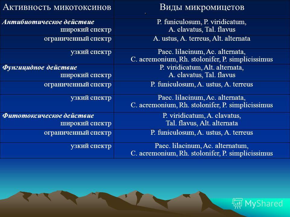 . Активность микотоксиновВиды микромицетов Антибиотическое действие широкий спектр P. funiculosum, P. viridicatum, A. clavatus, Tal. flavus ограниченный спектрA. ustus, A. terreus, Alt. alternata узкий спектр Paec. lilacinum, Ac. alternata, C. acremo