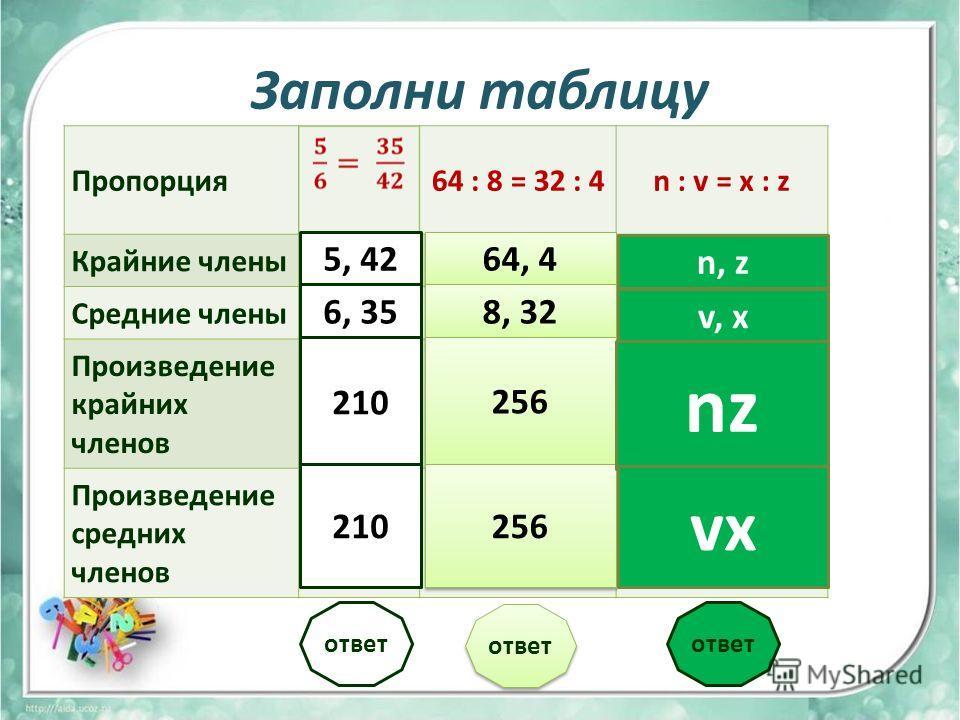 Заполни таблицу Пропорция64 : 8 = 32 : 4n : v = x : z Крайние члены Средние члены Произведение крайних членов Произведение средних членов 5, 42 6, 35 210 64, 4 8, 32 256 n, z v, x nz vx ответ