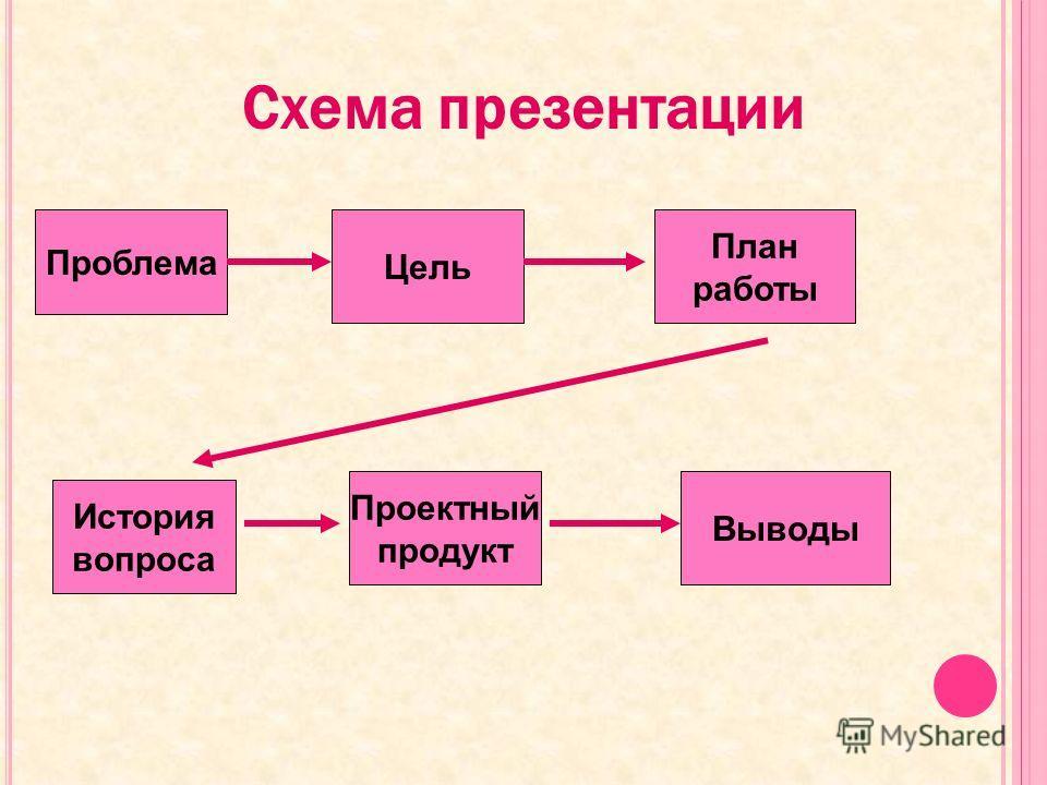 Схема презентации Проблема Цель План работы История вопроса Проектный продукт Выводы