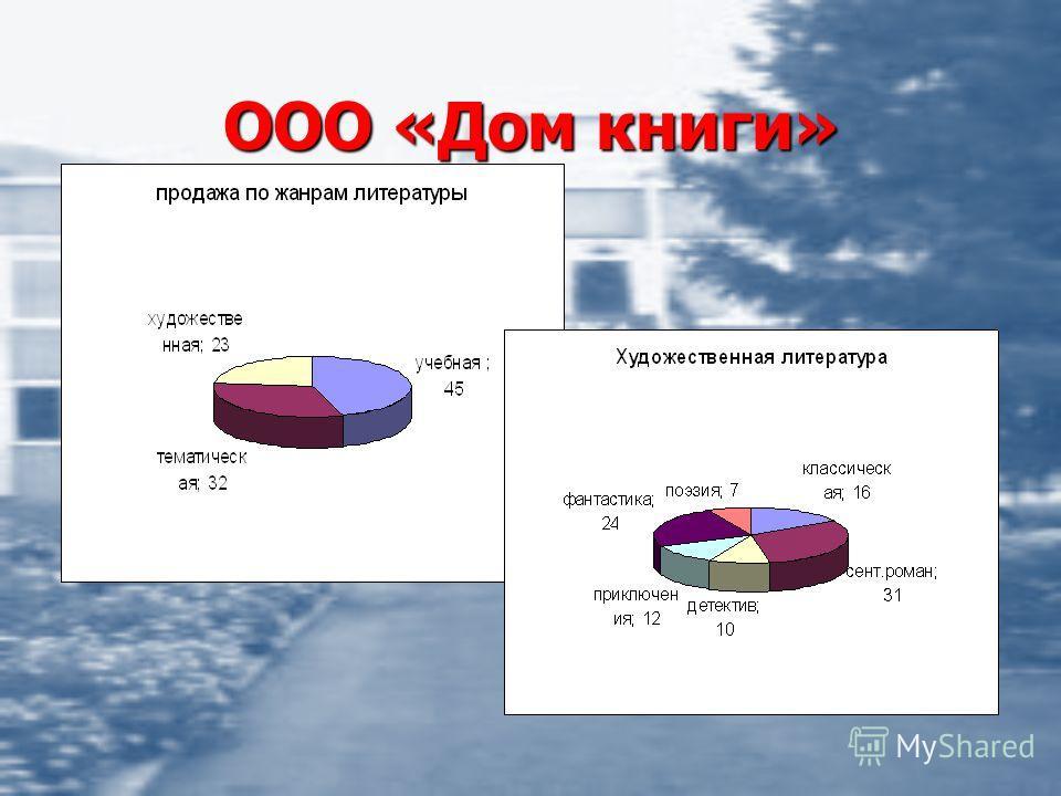 ООО «Дом книги»
