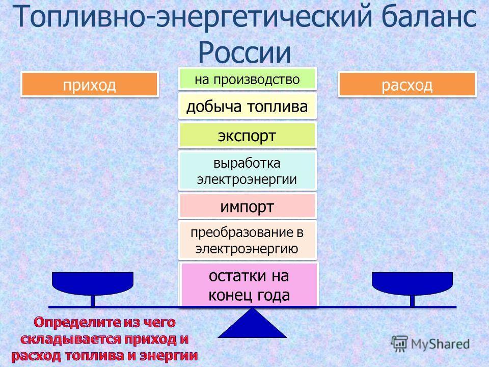 Топливно-энергетический баланс России приход расход импорт выработка электроэнергии остатки на конец года добыча топлива экспорт преобразование в электроэнергию на производство остатки на конец года
