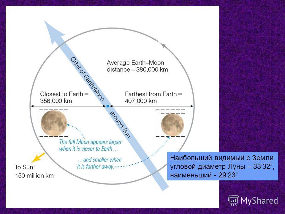 Наибольший видимый с Земли угловой диаметр Луны – 3332, наименьший - 2923.