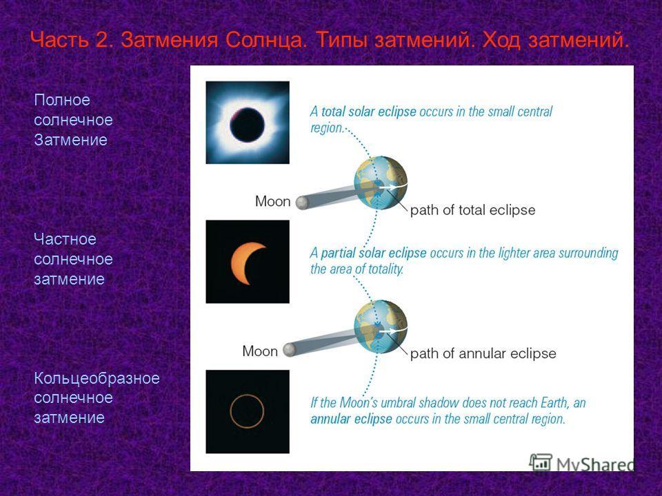 Часть 2. Затмения Солнца. Типы затмений. Ход затмений. Полное солнечное Затмение Частное солнечное затмение Кольцеобразное солнечное затмение