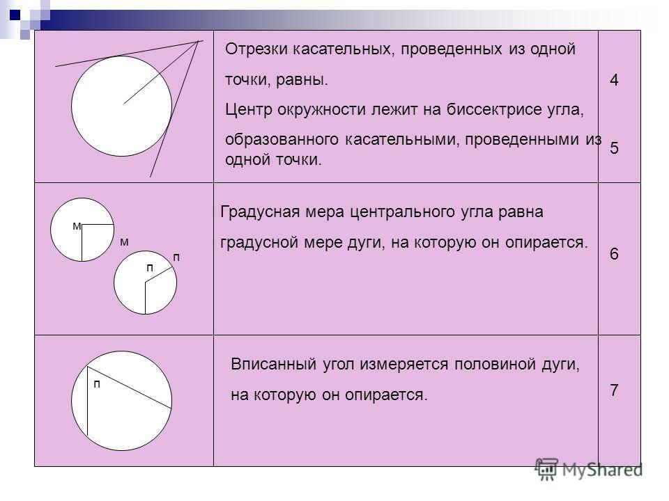Отрезки касательных, проведенных из одной точки, равны. Центр окружности лежит на биссектрисе угла, образованного касательными, проведенными из одной точки. Градусная мера центрального угла равна градусной мере дуги, на которую он опирается. Вписанны