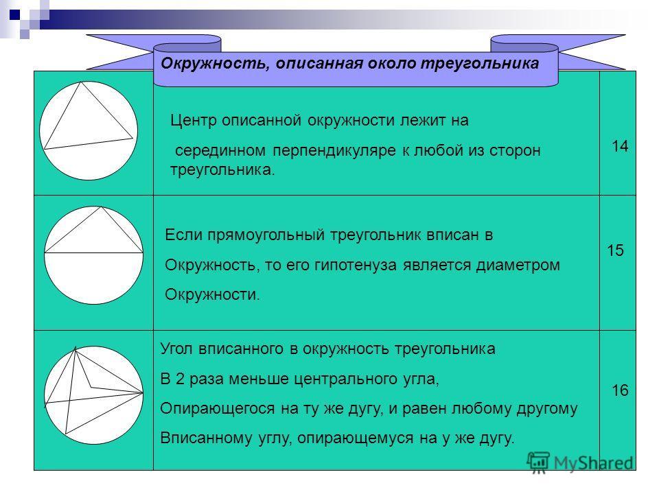 Окружность, описанная около треугольника Центр описанной окружности лежит на серединном перпендикуляре к любой из сторон треугольника. Если прямоугольный треугольник вписан в Окружность, то его гипотенуза является диаметром Окружности. Угол вписанног