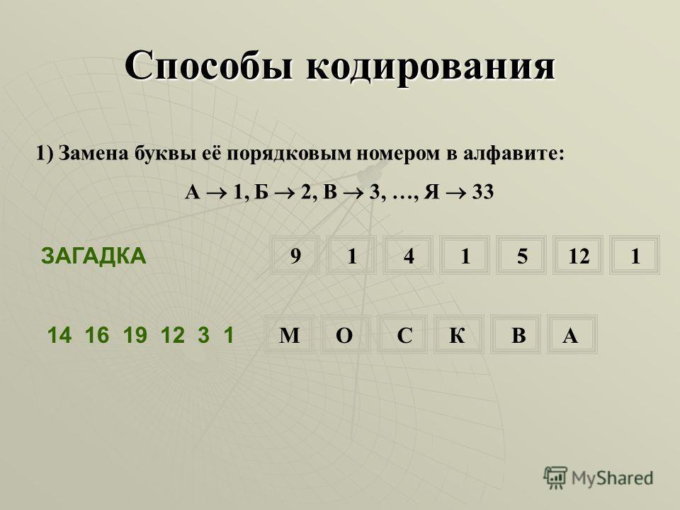1) Замена буквы её порядковым номером в алфавите: А 1, Б 2, В 3, …, Я 33 ЗАГАДКА Способы кодирования 91415121 14 16 19 12 3 1 МОСКВА