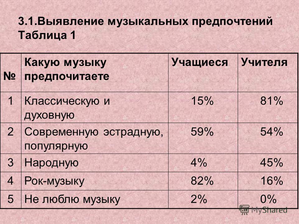 3.1.Выявление музыкальных предпочтений Таблица 1 Какую музыку предпочитаете УчащиесяУчителя 1Классическую и духовную 15% 81% 2Современную эстрадную, популярную 59% 54% 3Народную 4% 45% 4Рок-музыку 82% 16% 5Не люблю музыку 2% 0%