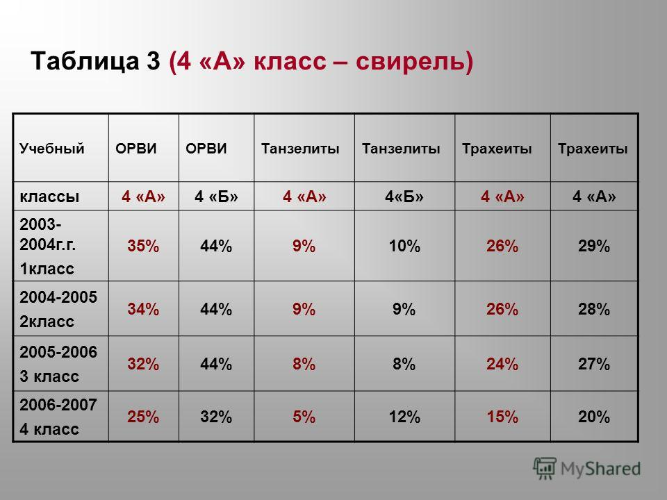 Таблица 3 (4 «А» класс – свирель) УчебныйОРВИ Танзелиты Трахеиты классы4 «А»4 «Б»4 «А»4«Б»4 «А» 2003- 2004г.г. 1класс 35%44%9%10%26%29% 2004-2005 2класс 34%44%9% 26%28% 2005-2006 3 класс 32%44%8% 24%27% 2006-2007 4 класс 25%32%5%12%15%20%