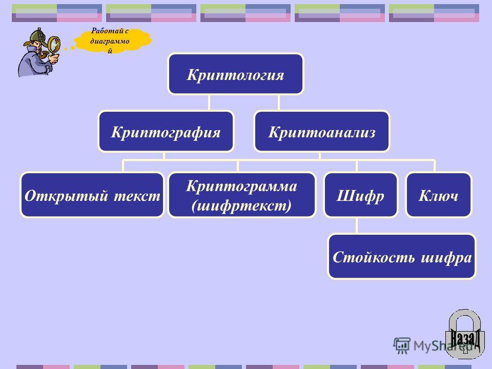 Криптология КриптографияКриптоанализ Открытый текст Криптограмма (шифртекст) ШифрКлюч Стойкость шифра Работай с диаграммо й